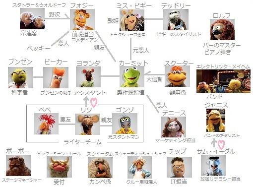 TheMuppets2015相関図.jpg